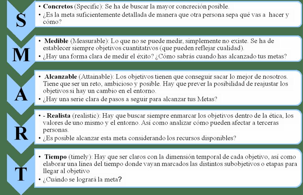 Coaching y definición de objetivos. ¿Cuál es tu sueño? II (1/4)