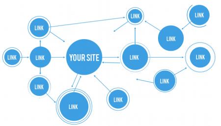 Welke website linkt naar jouw website