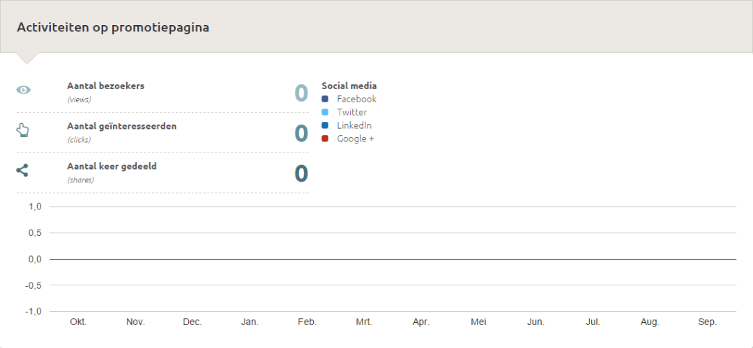Statistieken in HelpMee - Kijk mijn Huis