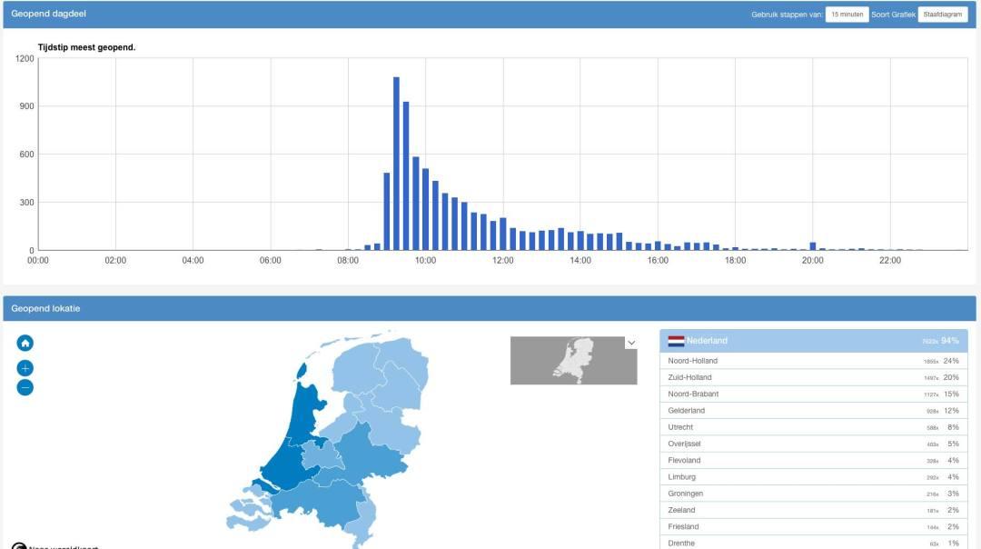 statistieken-in-realworks-nieuwsbrief-module-2