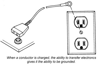 ESD Basics: Conductors Vs Insulators | DESCO