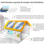 Tudo sobre energia solar residencial