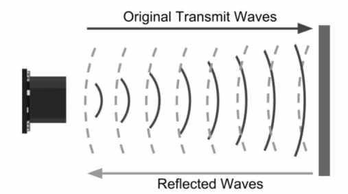 Principio de funcionamiento de los sensores de distancia ultrasónicos - Tutorial Arduino: Sensor ultrasonidos HC-SR04