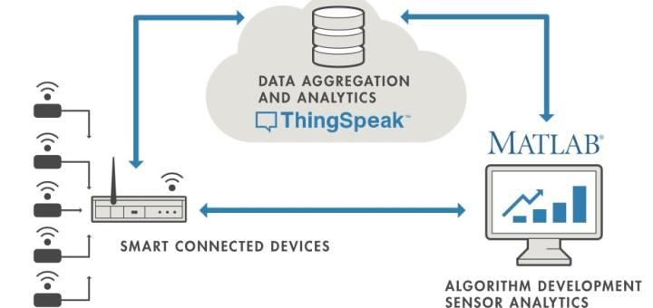 Thingspeak que es - ThingSpeak, plataforma gratuita para la Internet de las Cosas