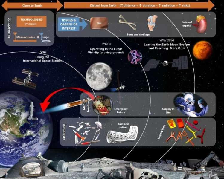 problemas que soluciona impresion 3D en espacio - Los astronautas podrán curarse a sí mismos con piel impresa en 3D y huesos que crezcan de sus propias células.