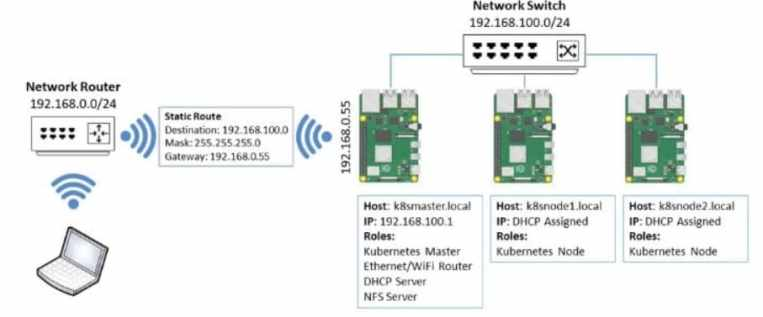 cluster raspberry pi funcionamiento - Cómo construir un Intelligent Edge Raspberry Pi cluster