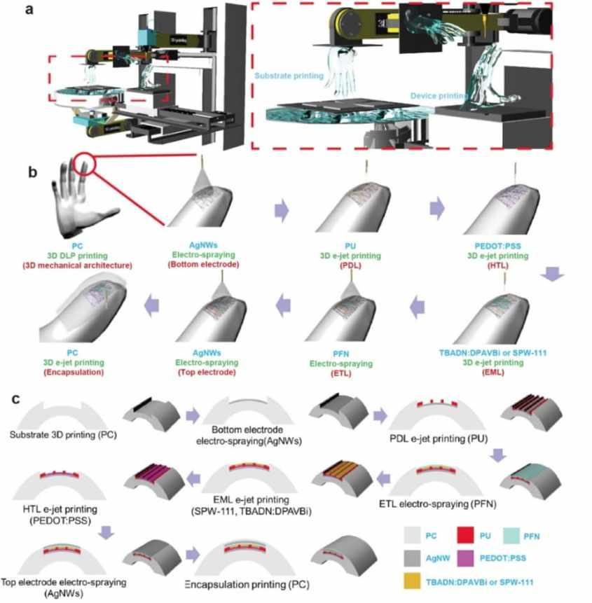 ejemplos de impresion 3d para imprimir pantallas