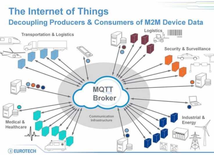 internet de las cosas y MQTT - MQTT, Qué es, ¿cómo se puede usar? y Cómo funciona