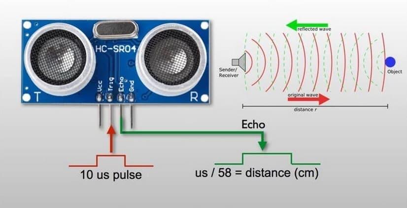 hc sr04 características - Sensor IR vs. Sensor ultrasónico: ¿Cuál es la diferencia?