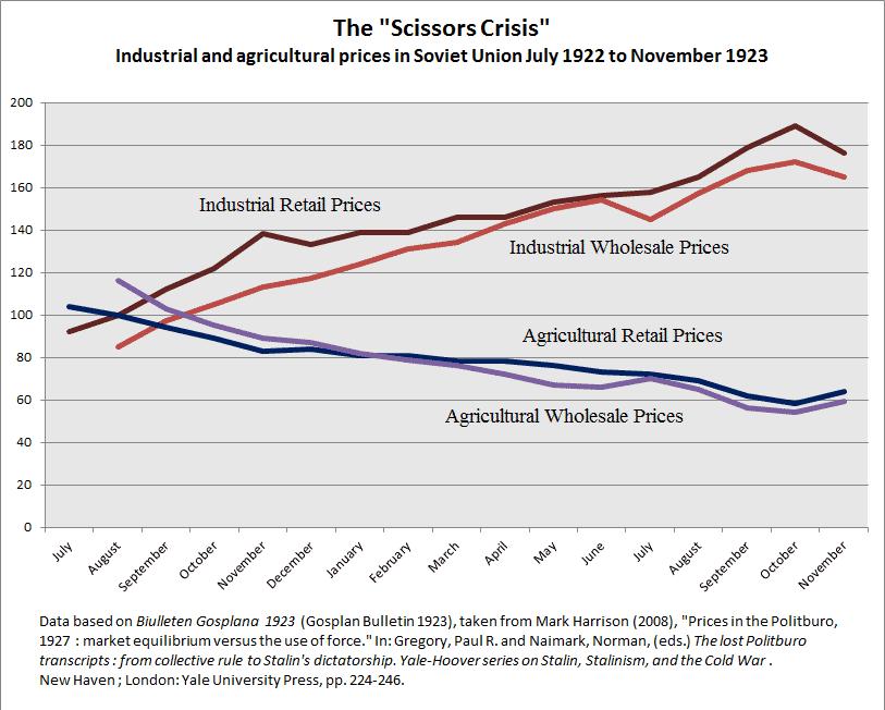 Crisis de las tijeras (precios agrícolas e industriales).