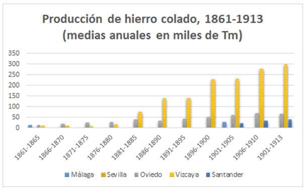 Producción siderúrgica española, 1861-1913.