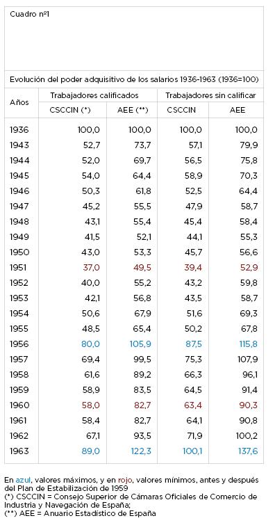 En azul, valores máximos, y en rojo, valores mínimos, antes y después del Plan de Estabilización de 1959 (*) CSCCIN = Consejo Superior de Cámaras Oficiales de Comercio de Industria y Navegación de España; (**) AEE = Anuario Estadístico de España