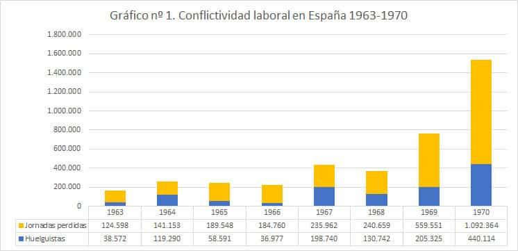 Gráfico nº1. Conflictividad laboral en España 1963-1970. Fuente: Elaboración propia a partir de datos de Manuel Tuñón de Lara (1980). España bajo la dictadura franquista. Barcelona: Labor