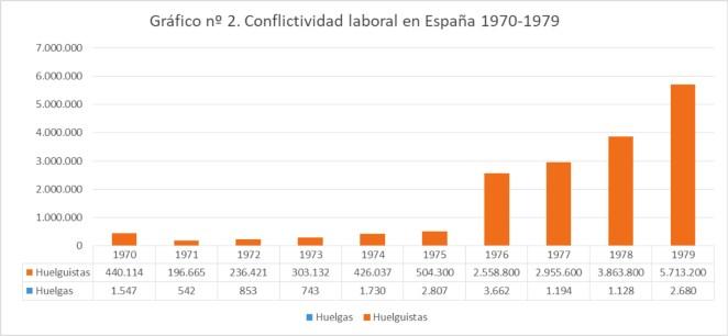 Gráfico nº2. Conflictividad laboral en España 1970-1979. Fuente: Elaboración propia a partir de Anuario El País 1983.