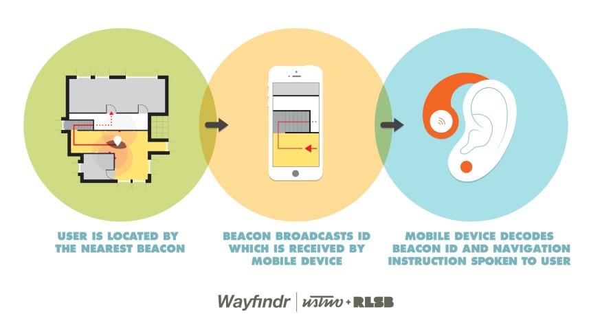 1. Usuário é reconhecido pelo dispositivo mais próximo do sistema 2. O sistema transmite as coordenadas para o celular do usuário 3. O aplicativo do celular transforma as coordenadas em áudio.