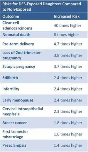 Risks for DES exposed daughters compared to non-exposed