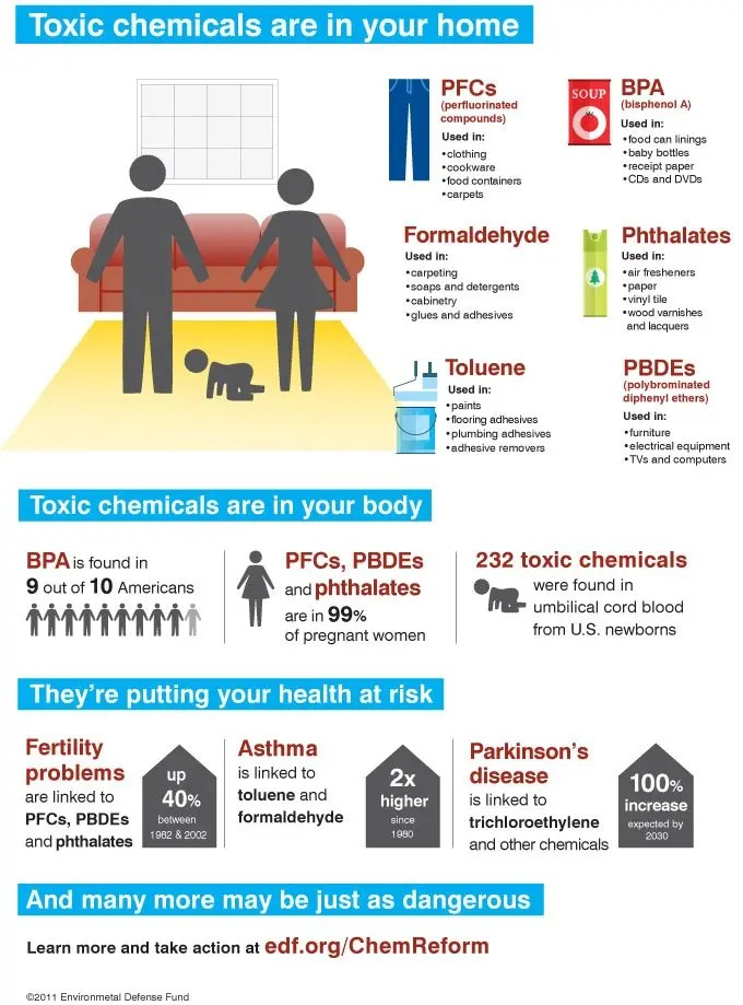Toxic Chemicals are in Your Home, in Tour Body, by @ChemicalsInHome on Flickr