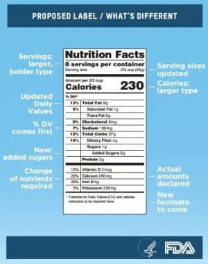 Proposed Changes to the Nutrition Facts Label