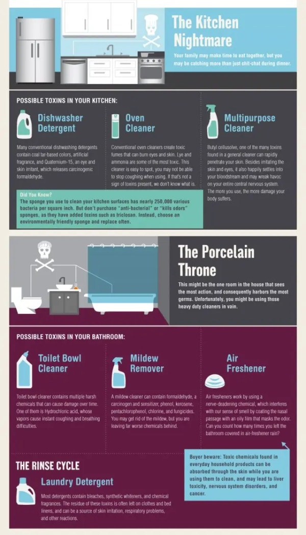 infographic of toxins in your kitchen and bathroom