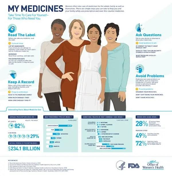 my-medicines infographic