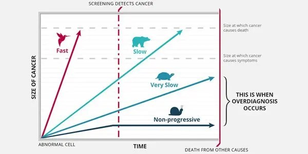 cancer-overdiagnosis infographic