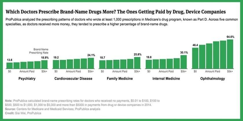 Do doctors who get more pharma $$ prescribe more brand-name drugs? You bet they do
