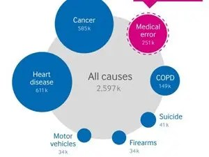 Medical error is the third leading cause of death in the US