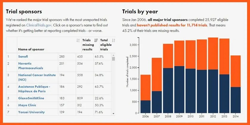 Who is not sharing their clinical trials result?