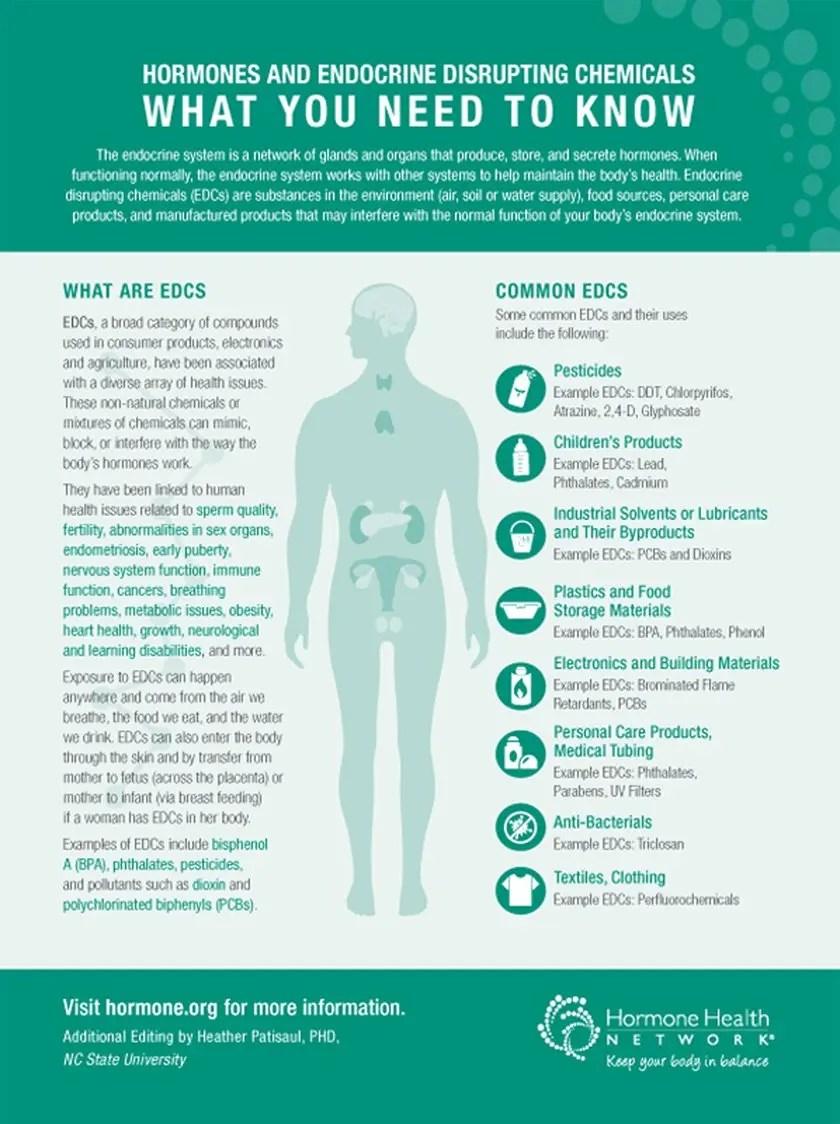 Hormones and Endocrine Disrupting Chemicals