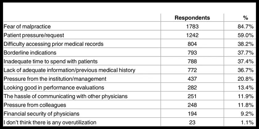 image of reasons for overtreatment