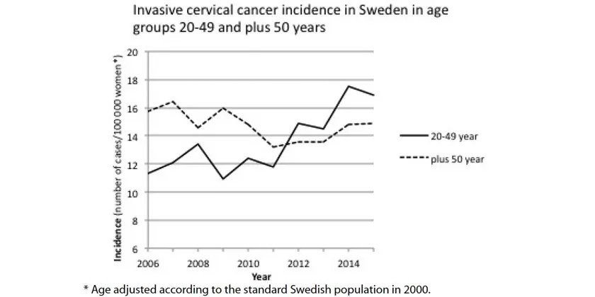 Could HPV vaccination play a role in the increase in the incidence of cervical cancer ?