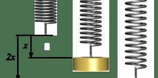 Ley de Hooke, elasticidad, fluencia