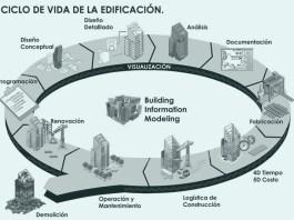 BIM en la geotecnia, Geotecnia, Cimentaciones especiales, Tratamientos del terreno, BIM