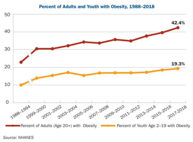 Percent of U.S. adults and youth with obesity, 1988–2018. Data: NHANES. Graphic: Trust for America's Health