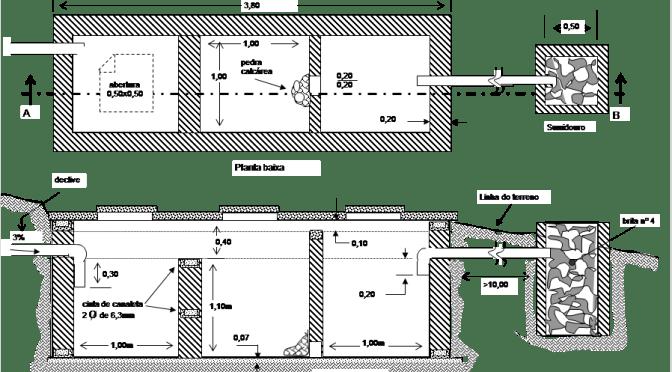 Fossa séptica: higiênica, fácil construção e o meio ambiente agradece