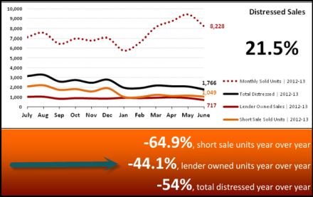 Distressed Sales Market Statistics July 2013 - Phoenix, AZ