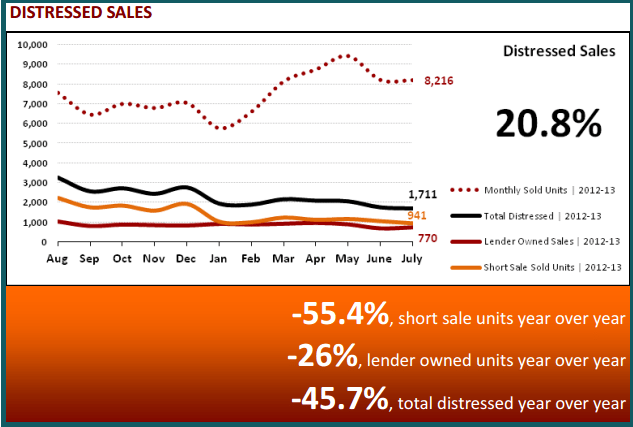 August 2013 Real Estate Statistics - Distressed Sales