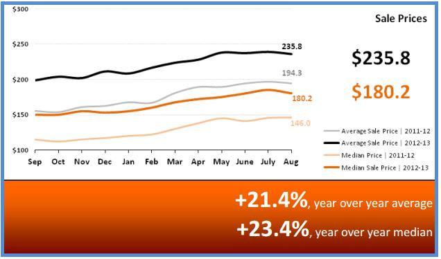 Home Sale Prices Phoenix September 2013