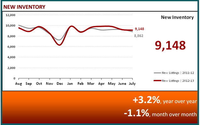 August 2013 Real Estate Statistics - New Inventory