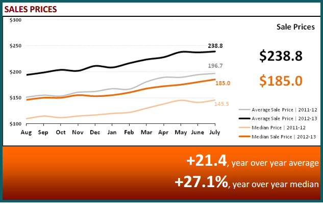 August 2013 Real Estate Statistics - Sales Prices