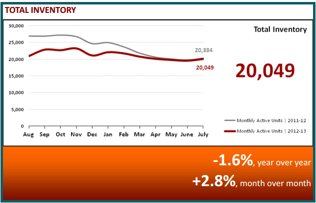 August 2013 Real Estate Statistics - Total Inventory