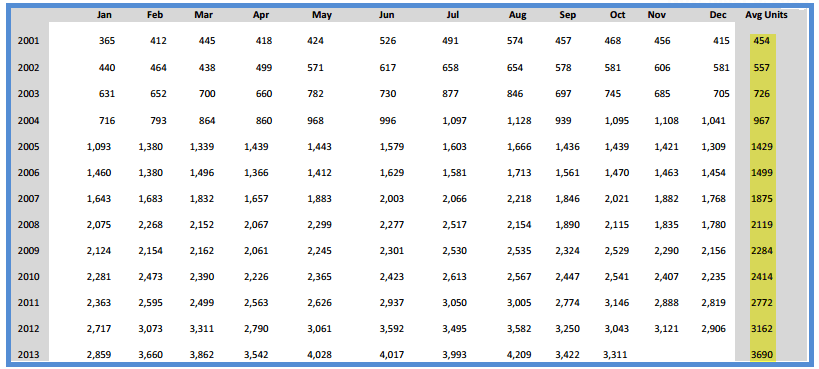 Phoenix Rentals - Average Closed Leases