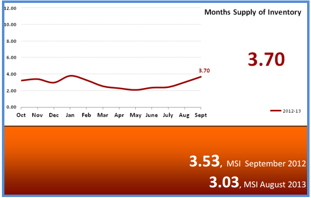 Months Supply of Inventory for Phoenix October 2013