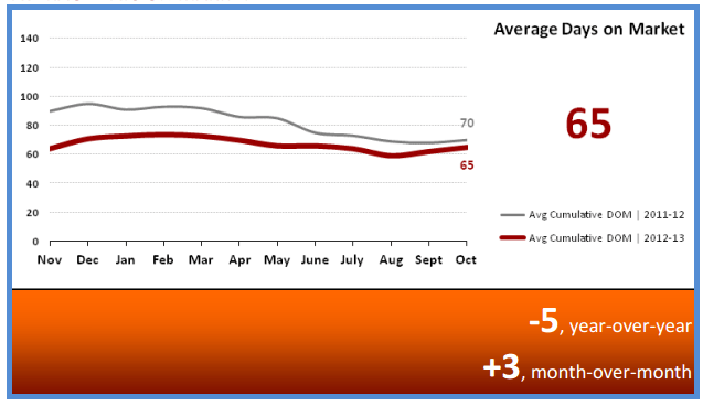 Average Days on Market November 2013 Phoenix Arizona