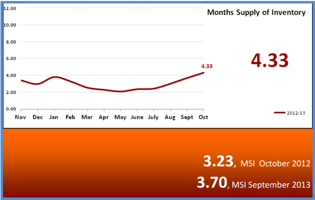 Phoenix Real Estate Months Supply of Inventory