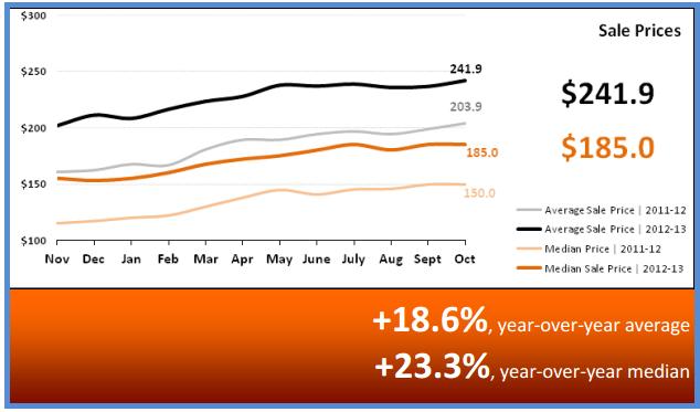 Home Sale Prices November 2013 Phoenix Arizona