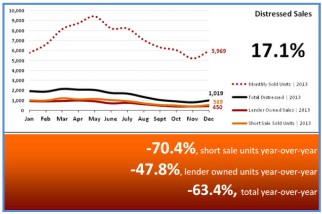 Real Estate Statistics January 2014 - Distressed Sales