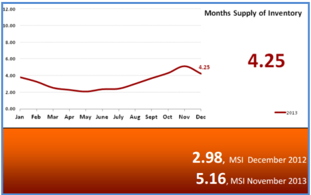 Real Estate Statistics January 2014 - Months Supply of Inventory