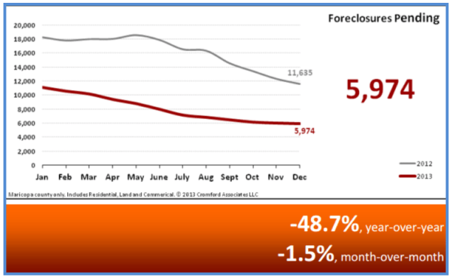 Real Estate Statistics January 2014 - Foreclosures Pending