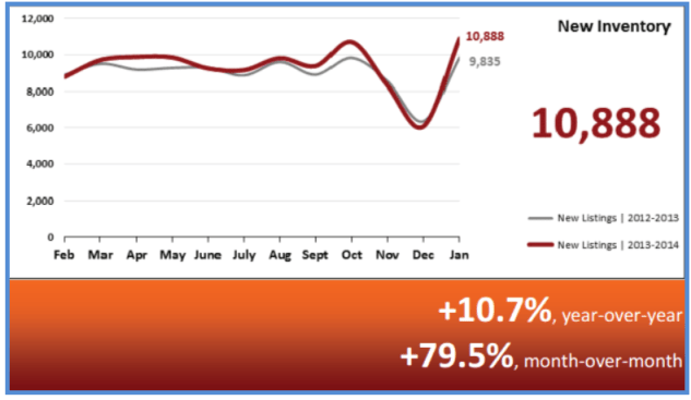 Real Estate Statistics February 2014 - New Inventory